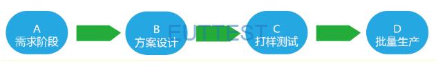 电子产品生产流程和EMC电磁兼容的关系