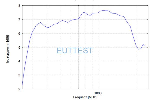 UHALP 9108 A在1米测试位置的各向同性增益图