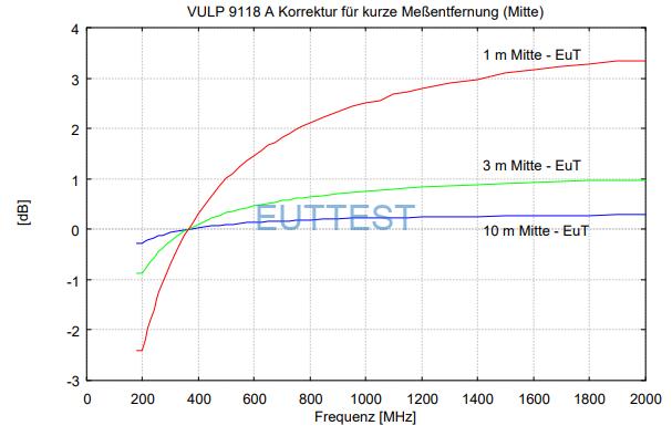 VULP 9118 A在1米、3米、10米测试位置的天线中部到EUT -德国schwarzbeck-euttest代理