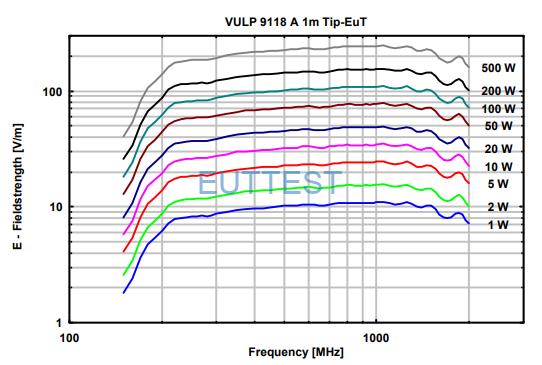 VULP 9118 A在1米位置场强与功率图-德国schwarzbeck-euttest代理