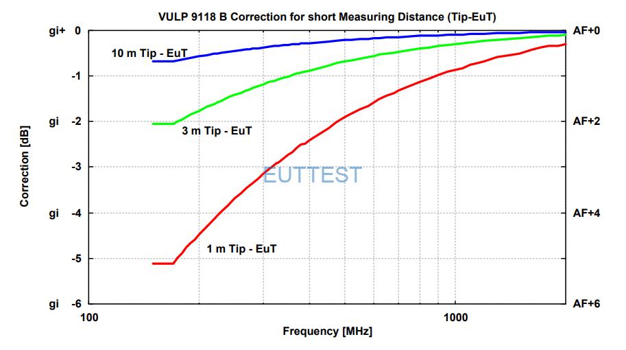 VULP 9118 B在1米、3米、10米测试位置的天线尖端到EUT -德国schwarzbeck-euttest代理