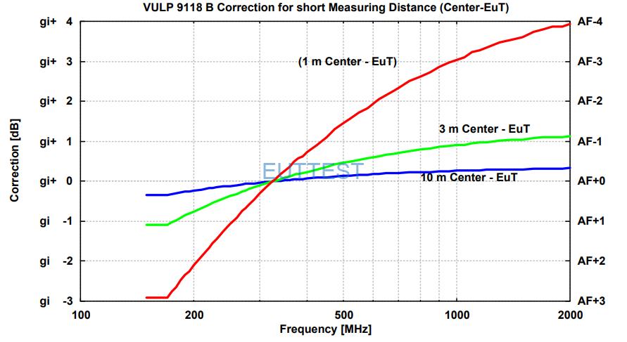 VULP 9118 B在1米、3米、10米测试位置的天线中部到EUT -德国schwarzbeck-euttest代理