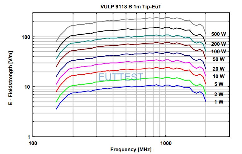 VULP 9118 B在1米位置场强与功率图-德国schwarzbeck-euttest代理