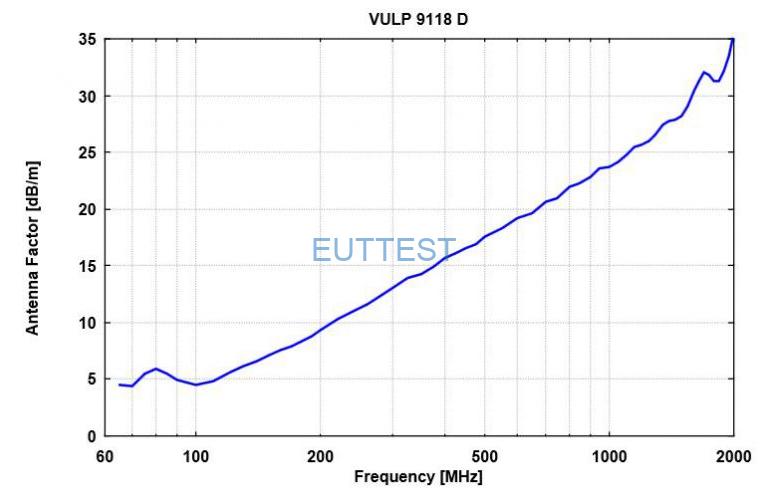 VULP 9118 D天线系数