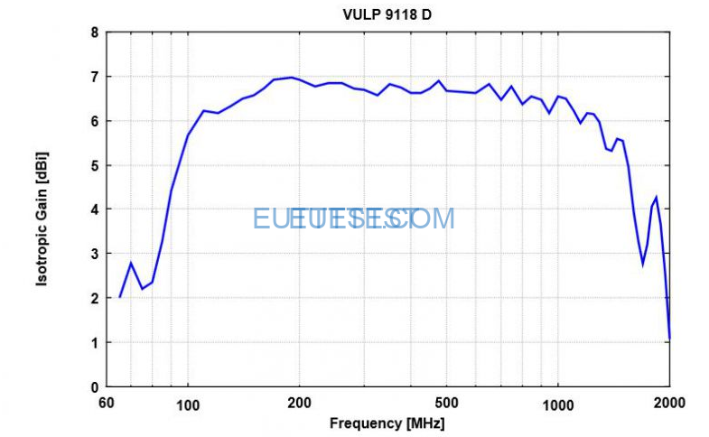 VULP 9118 D的各向同性增益图-德国schwarzbeck-euttest代理