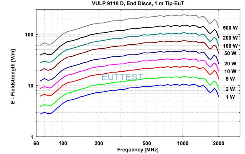 VULP 9118 D在1米位置场强与功率图-德国schwarzbeck-euttest代理