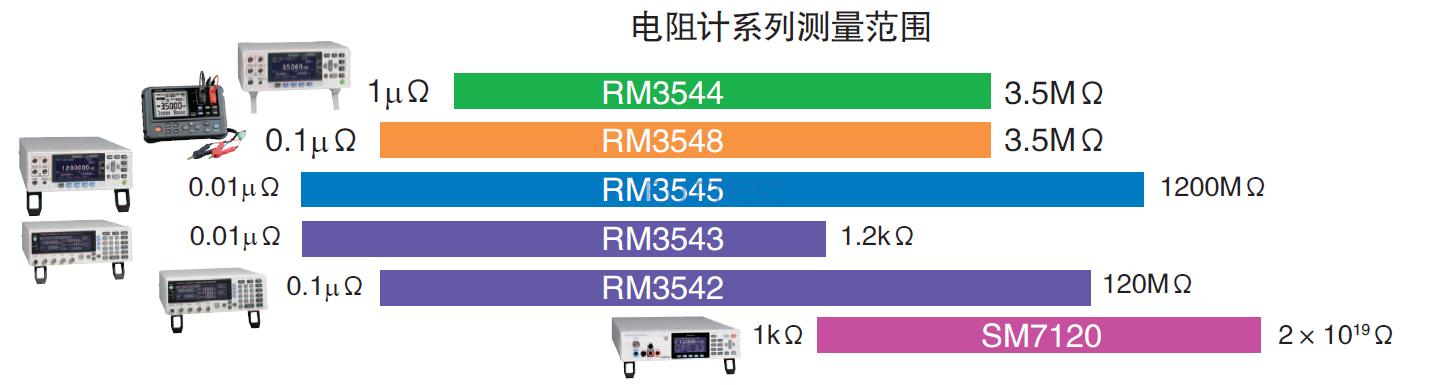 RM3548序列毫欧表型号选择