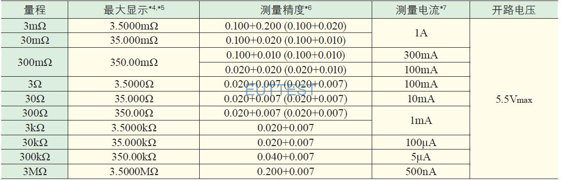 RM3548毫欧表电阻测量量程