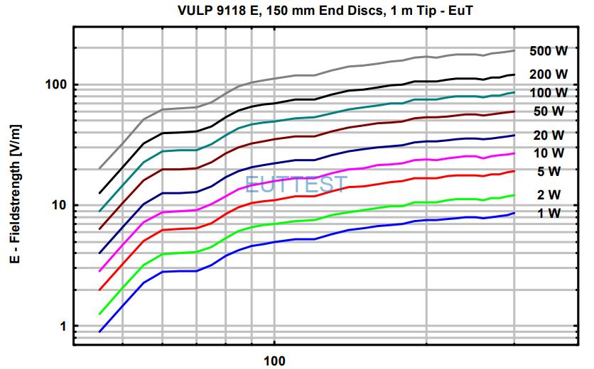 VULP 9118 E在1米位置场强与功率图-50MHz-300MHz