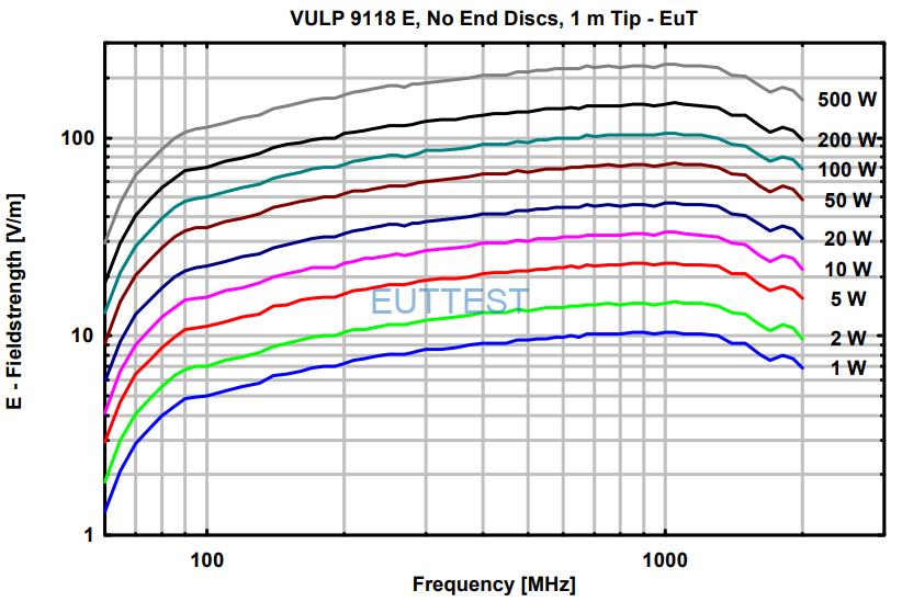 VULP 9118 E在1米位置场强与功率图-300MHz-2000MHz