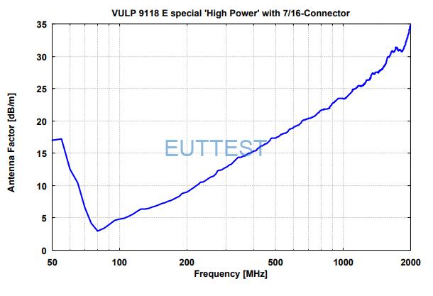 VULP 9118 E special天线系数-配合7/16连接器