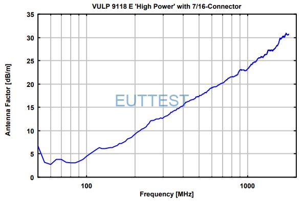 VULP 9118 E high power天线系数