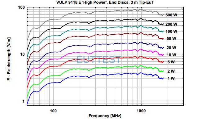 VULP 9118 E high power在3米位置场强与功率图-50MHz-2000MHz