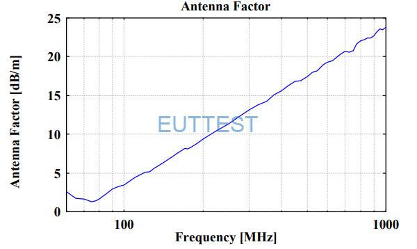 VULP 9118 F的各向同性增益图-当频率使用到1GHz时