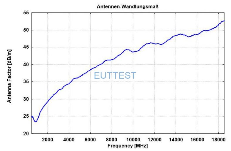 ESLP 9145天线系数factor