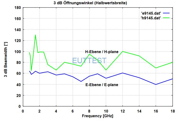 ESLP 9145的3dB波瓣宽度