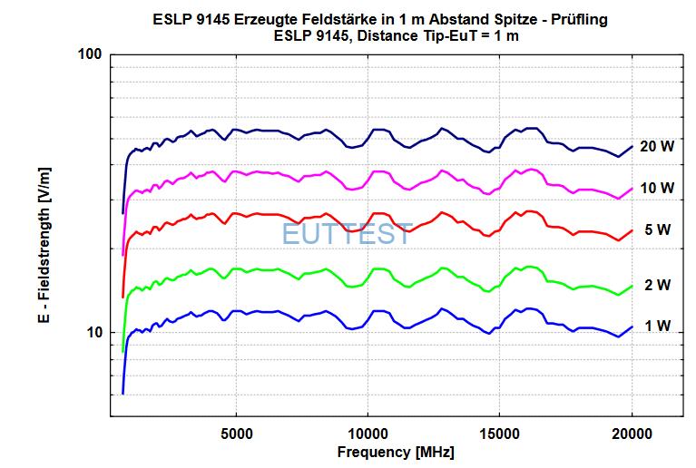 ESLP 9145在1米位置场强与功率图