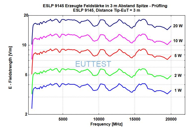 ESLP 9145在3米位置场强与功率图
