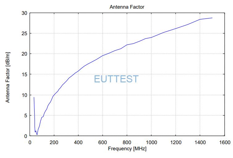 VULP 9118 H天线系数factor