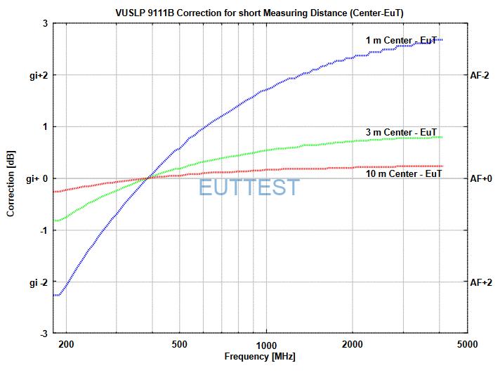 VUSLP 9111 B短测试距离修正factor数据-中部到EUT