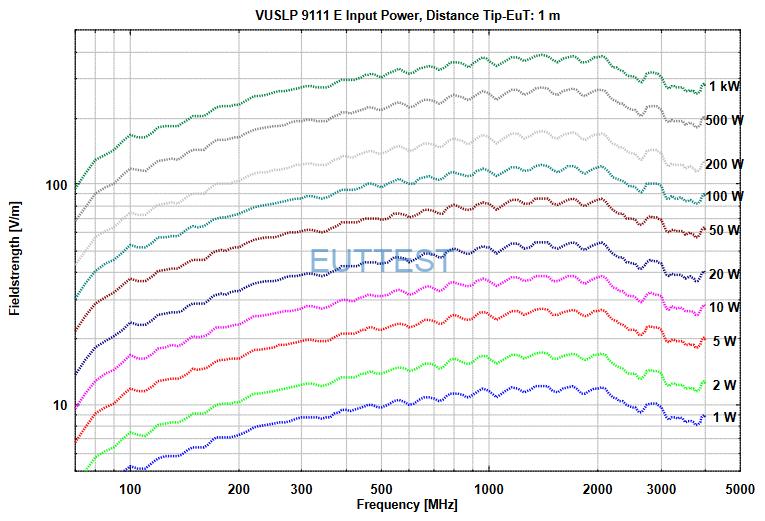 VUSLP 9111 E在1米位置场强与功率图