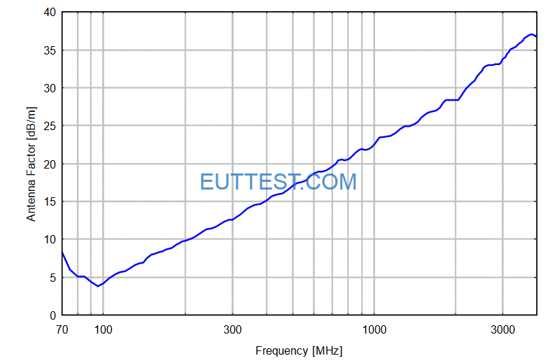VUSLP 9111 F天线系数factor