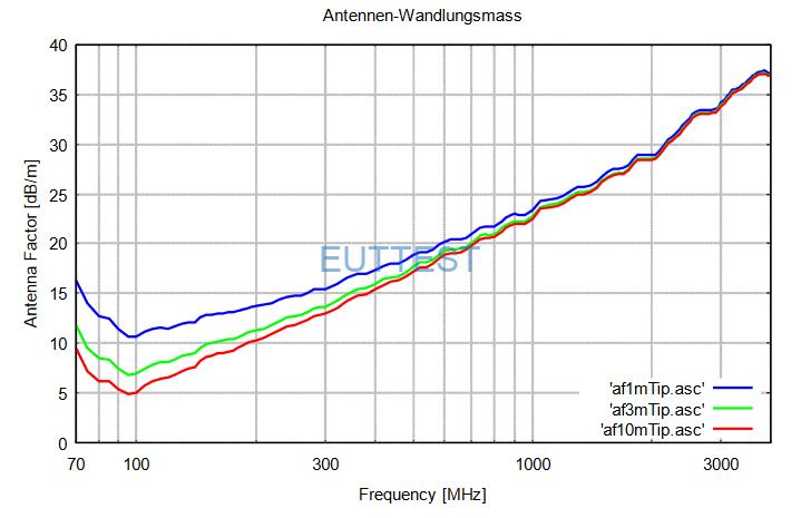 VUSLP 9111 F在不同测试距离修正factor数据-1米法,3米法,10米法