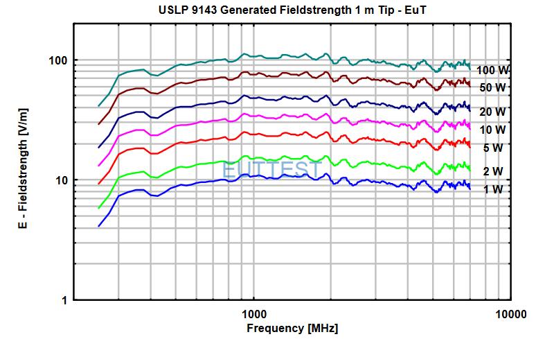 VSLP 9143在1米位置场强与功率图