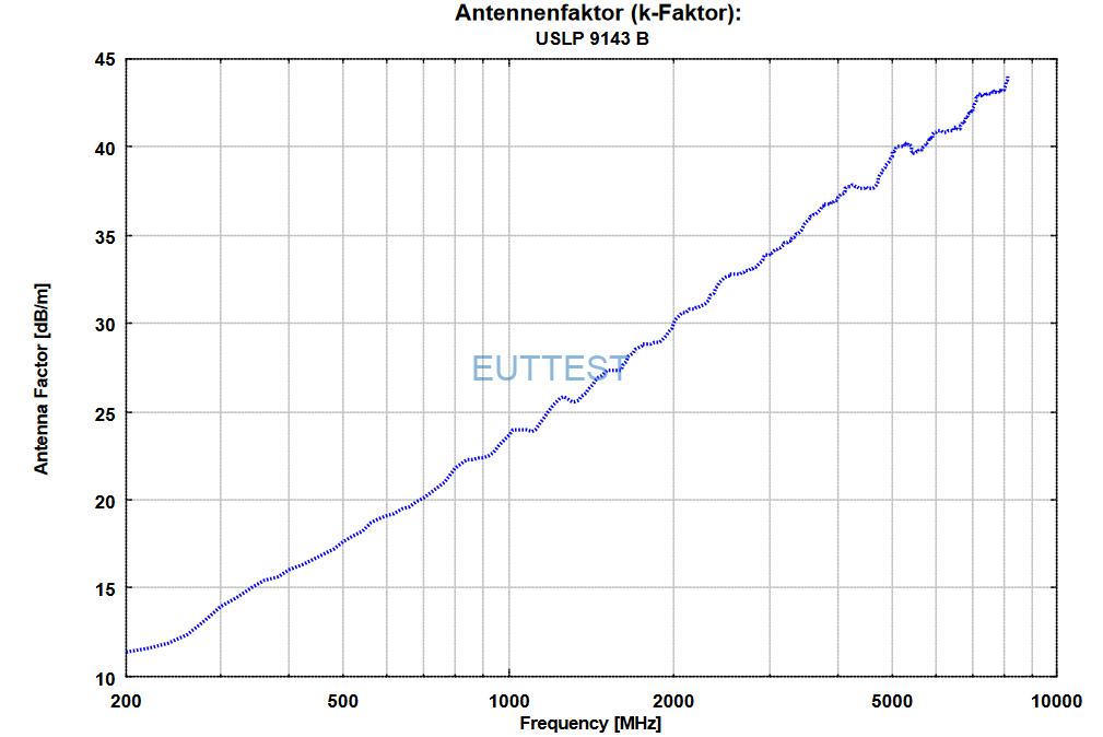 VSLP 9143 B天线系数factor