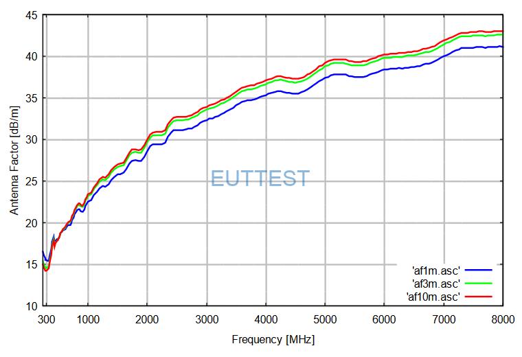 VSLP 9143 B在1米、3米、10米的天线系数factor