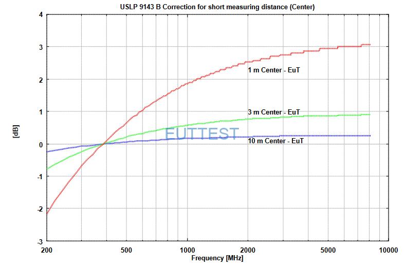 VSLP 9143 B在1米位置场强与功率图-中心到EUT