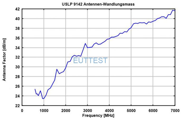VSLP 9142天线系数factor