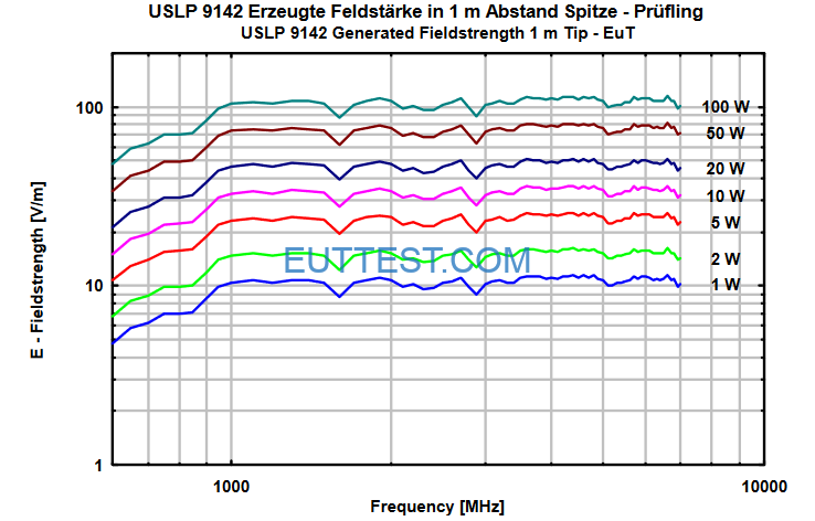 VSLP 9142在1米位置场强与功率图