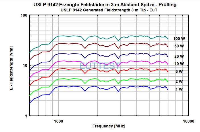 VSLP 9142在3米位置场强与功率图