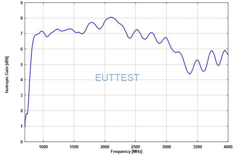 VUSLP 9111-1000的各向同性增益图-德国schwarzbeck-euttest代理