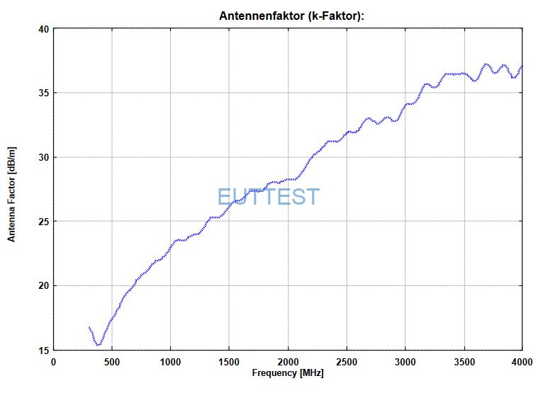 VUSLP 9111-400天线系数factor