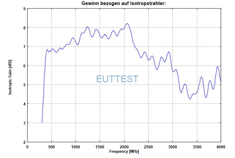 VUSLP 9111-400的各向同性增益图-德国schwarzbeck-euttest代理