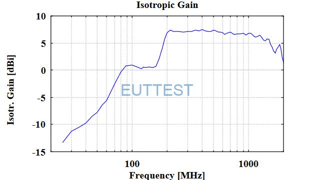 VULB 9160的各向同性增益图-低频