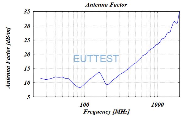 VULB 9160天线系数factor-低频