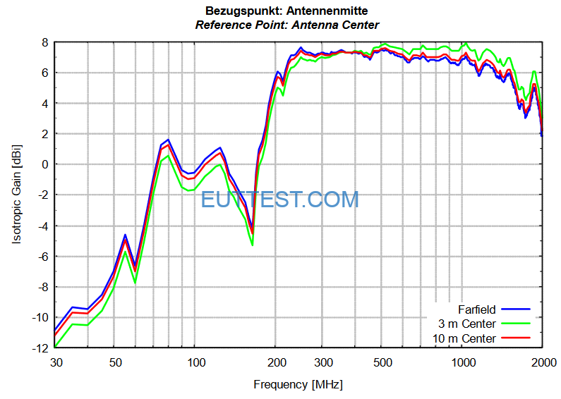 VULB 9161 SE天线中心到EUT的不同测试各向同性增益Isotropic Gain