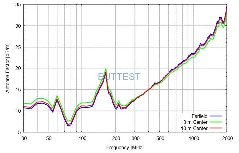 VULB 9161 SE天线中心到EUT的不同测试位置系数factor