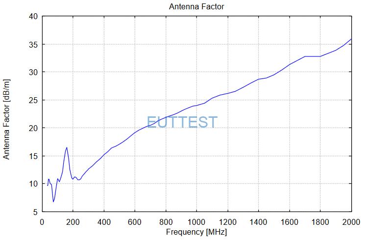 VULB 9161天线系数factor-高频
