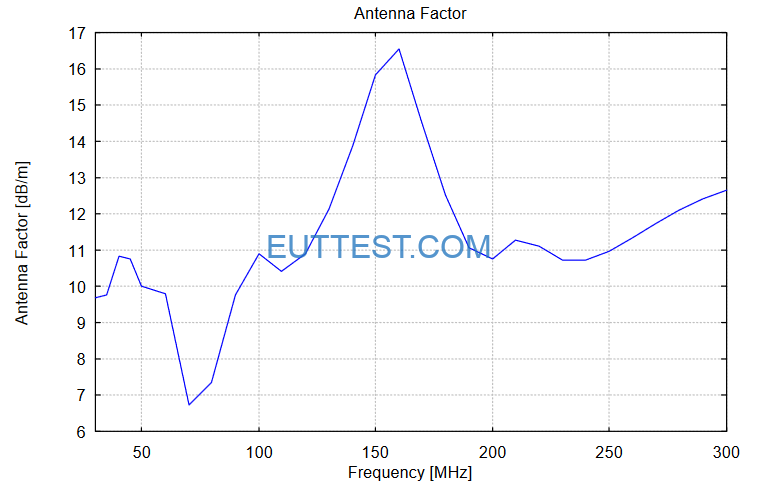 VULB 9161天线系数factor-低频