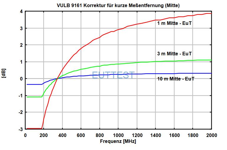VULB 9161天线中心到EUT的不同测试位置系数factor