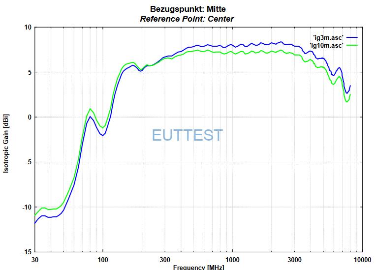 VULB 9162天线中心到EUT的不同测试位置天线增益gain