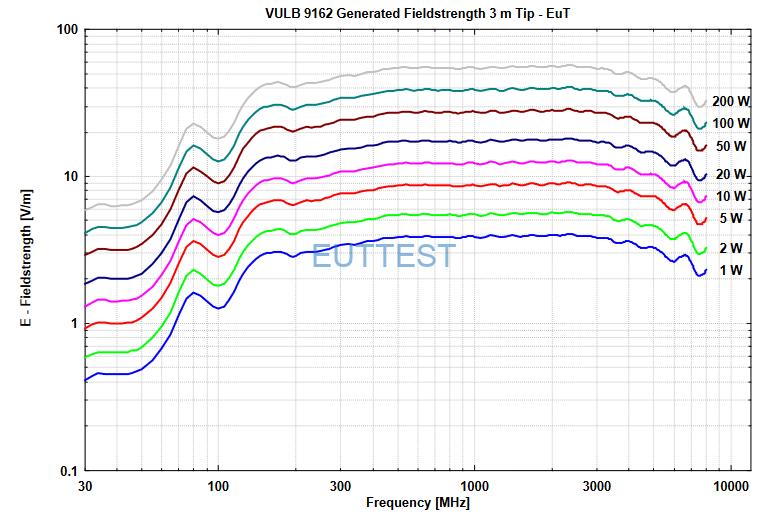 VULB 9162在3m测试位置的场强与输入功率图