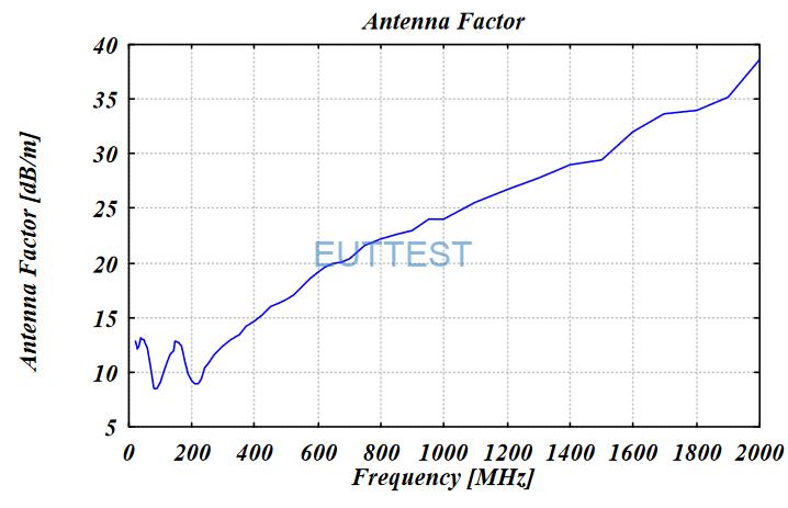 VULB 9168天线系数factor-高频