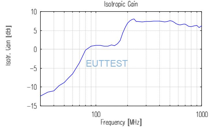 VULB 9168的各向同性增益图-低频