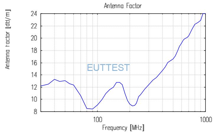 VULB 9168天线系数factor-低频