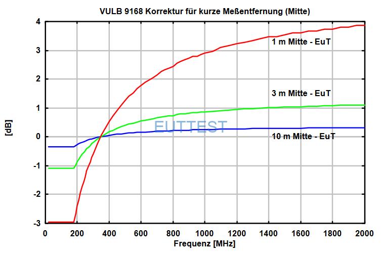 VULB 9168天线中心到EUT的不同测试位置系数factor